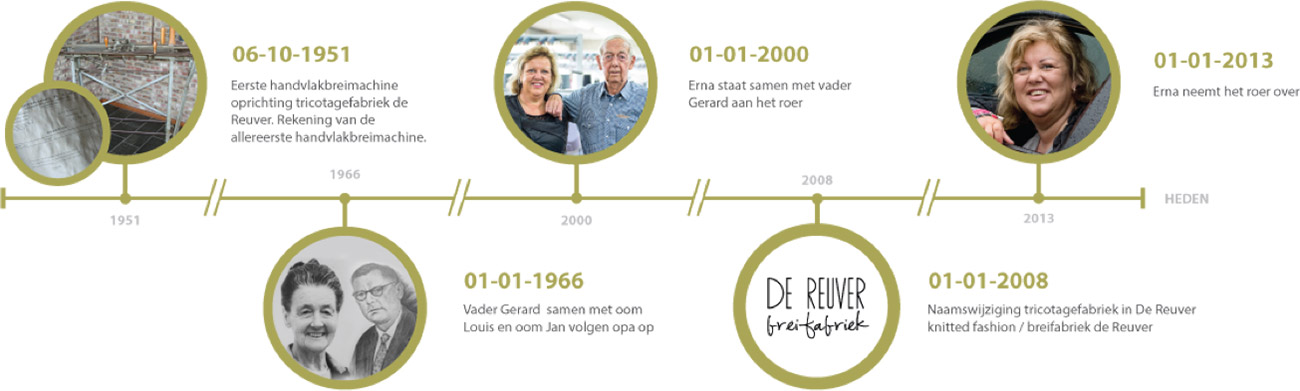 De Reuver knitted fashion timeline
